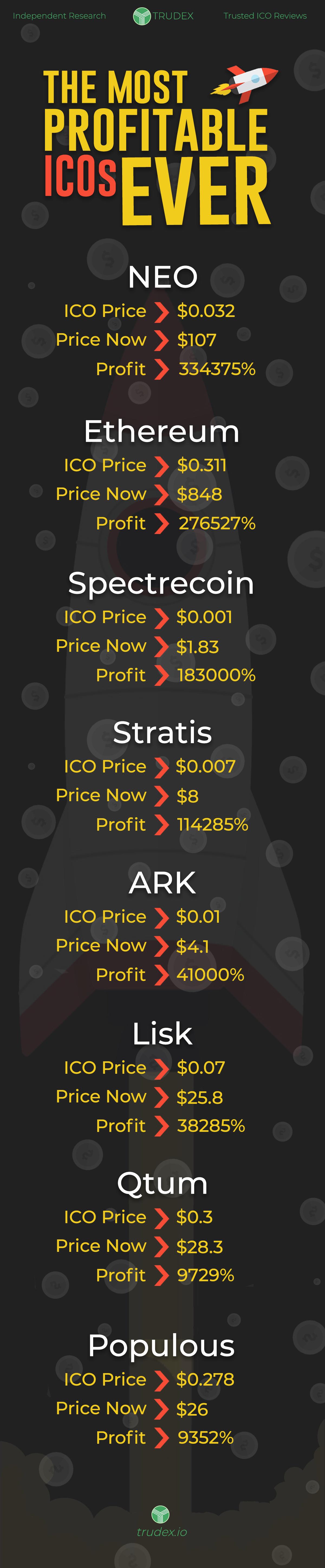 profitable icos